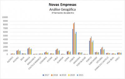 Dinâmica Empresarial Nacional - 1º Semestre 2021